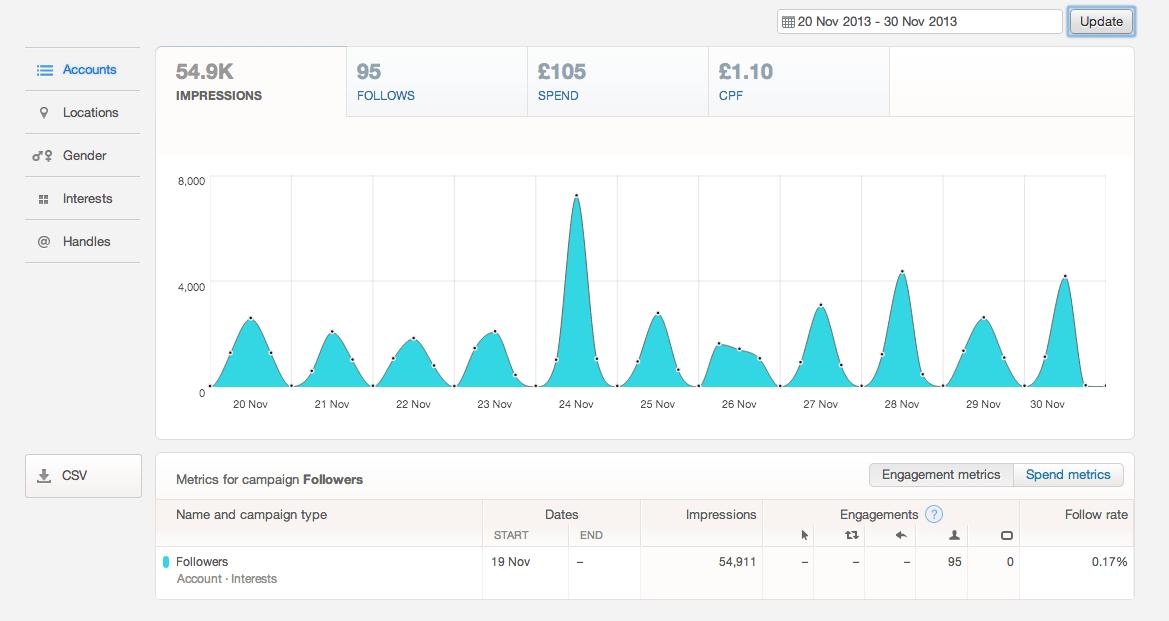 Twitter-Ads-Report