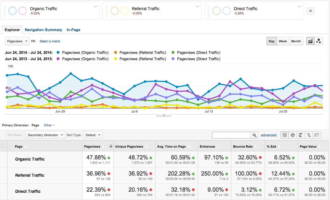 Segment Google Analytics Traffic