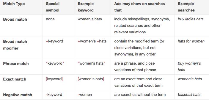 Google Keyword match types