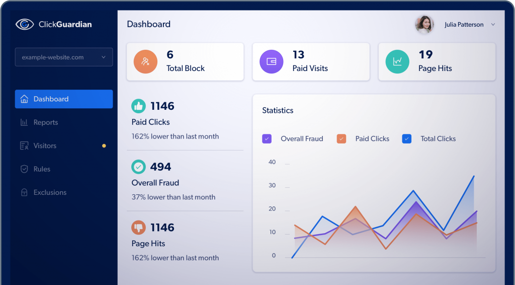 PPC Reporting Dashboard